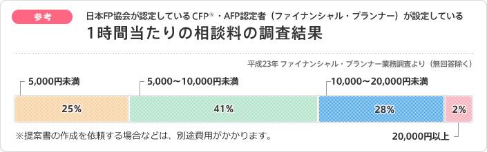 ファイナンシャルプランナー相談料の目安(有料相談)